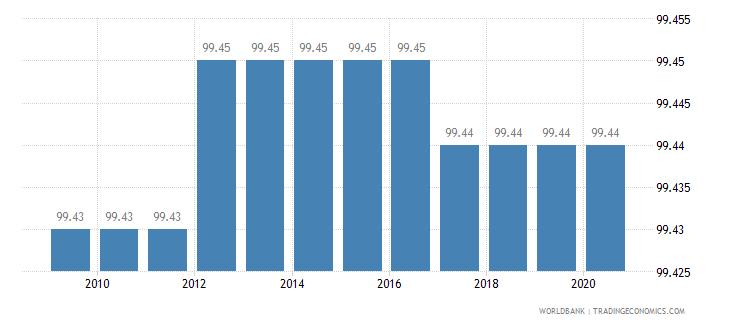 botswana binding coverage manufactured products percent wb data