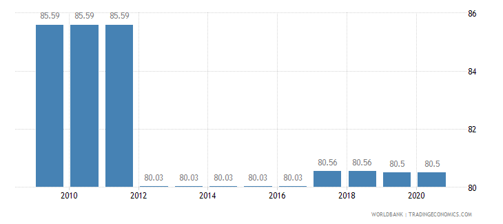 botswana binding coverage primary products percent wb data