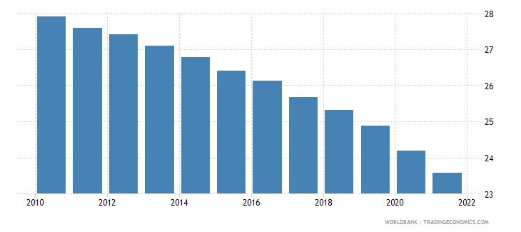 botswana birth rate crude per 1 000 people wb data