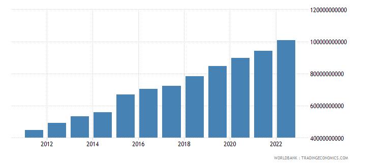 botswana broad money current lcu wb data
