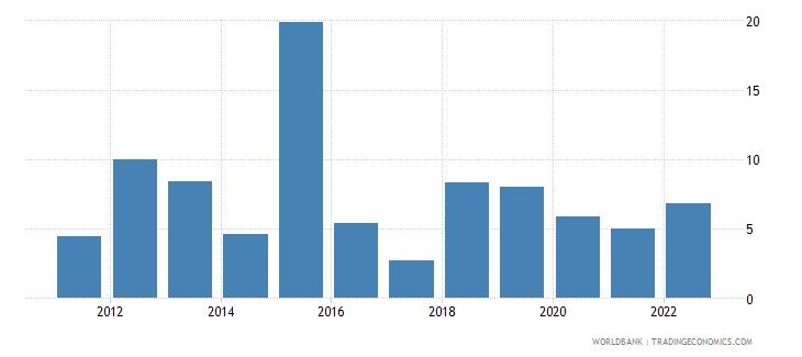 botswana broad money growth annual percent wb data