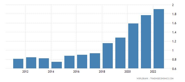 botswana broad money to total reserves ratio wb data