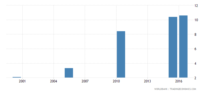 botswana cause of death by injury ages 15 34 female percent relevant age wb data