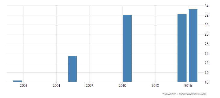 botswana cause of death by injury ages 15 34 male percent relevant age wb data