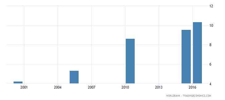 botswana cause of death by injury ages 35 59 male percent relevant age wb data
