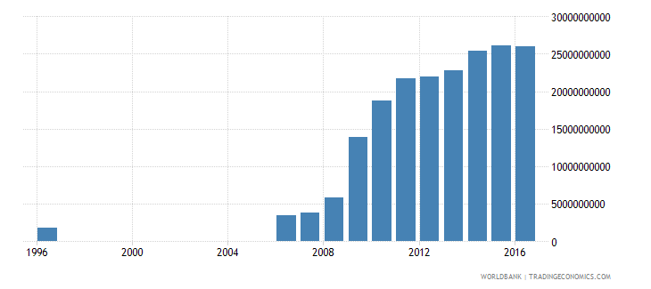 botswana central government debt total current lcu wb data