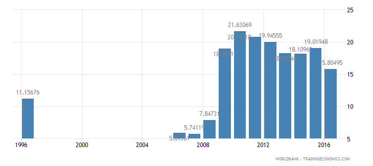 botswana central government debt total percent of gdp wb data