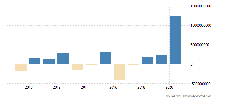 botswana changes in inventories constant lcu wb data