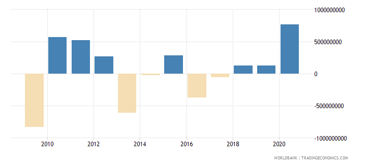 botswana changes in inventories us dollar wb data