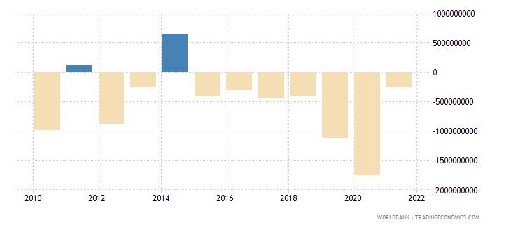 botswana changes in net reserves bop us dollar wb data