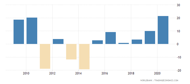 botswana claims on central government annual growth as percent of broad money wb data