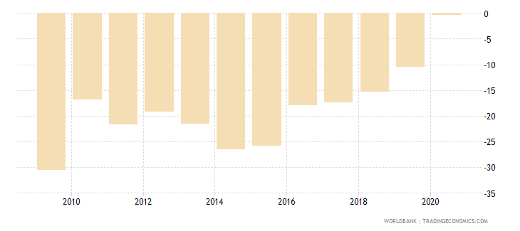botswana claims on central government etc percent gdp wb data