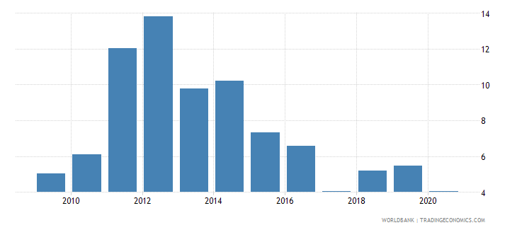botswana claims on private sector annual growth as percent of broad money wb data