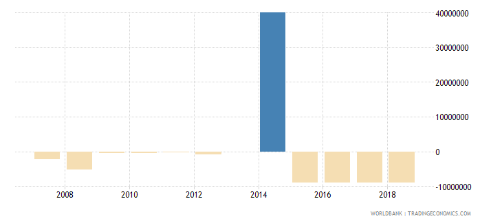botswana commercial banks and other lending ppg  plus  png nfl us dollar wb data