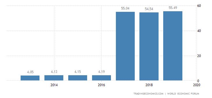 Botswana Competitiveness Index
