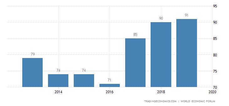 Botswana Competitiveness Rank