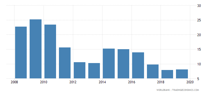 botswana consolidated foreign claims of bis reporting banks to gdp percent wb data