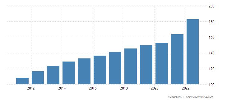 botswana consumer price index 2005  100 wb data