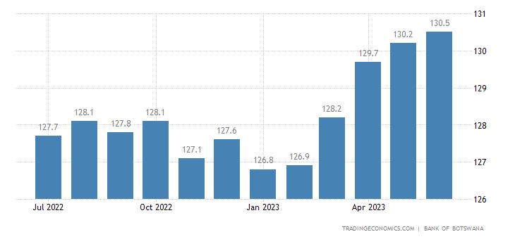 Botswana Consumer Price Index (CPI)