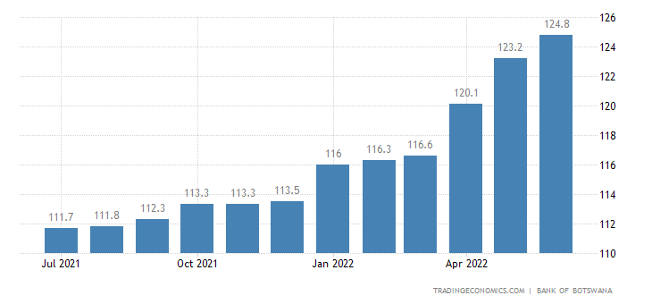 Botswana Consumer Price Index (CPI)