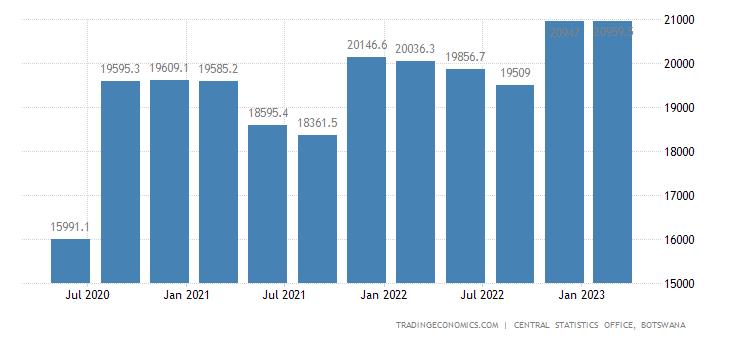Botswana Consumer Spending