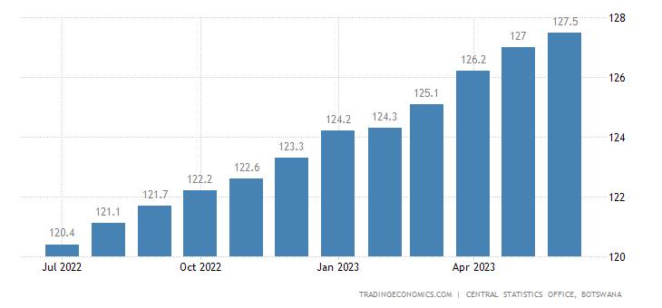 Botswana Core Consumer Prices