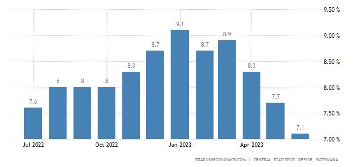 Botswana Core Inflation Rate
