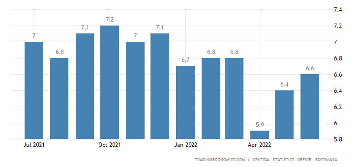 Botswana Core Inflation Rate