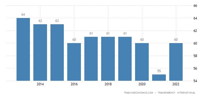 Botswana Corruption Index