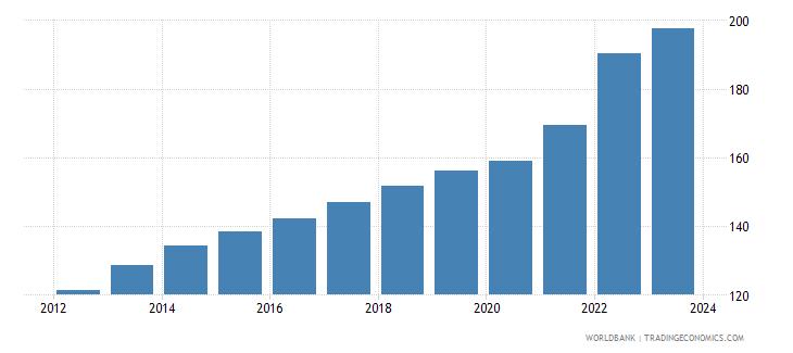 botswana cpi price nominal wb data