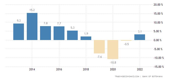 Botswana Current Account to GDP