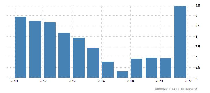 botswana death rate crude per 1 000 people wb data