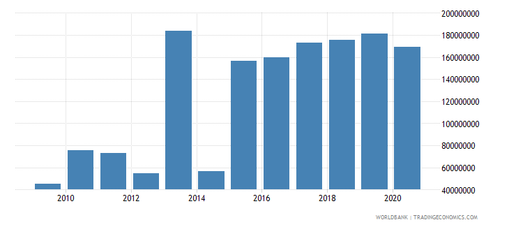 botswana debt service on external debt public and publicly guaranteed ppg tds us dollar wb data