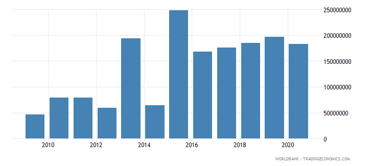 botswana debt service on external debt total tds us dollar wb data