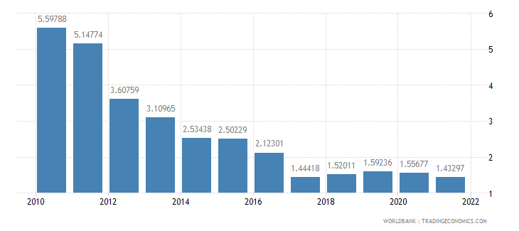 botswana deposit interest rate percent wb data