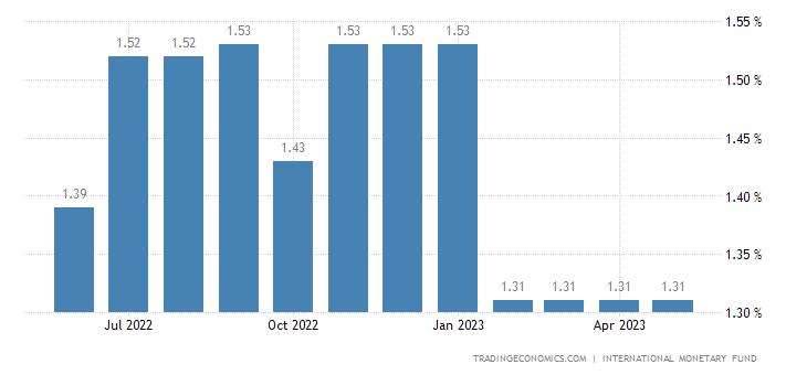Deposit Interest Rate in Botswana