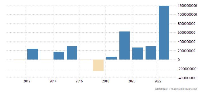 botswana discrepancy in expenditure estimate of gdp constant lcu wb data