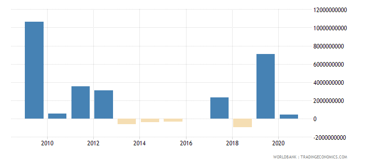 botswana discrepancy in expenditure estimate of gdp current lcu wb data