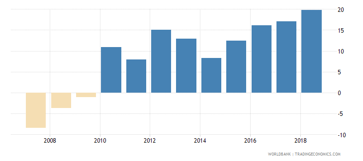 botswana domestic credit provided by banking sector percent of gdp wb data