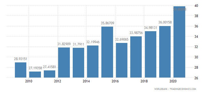 botswana domestic credit to private sector percent of gdp wb data
