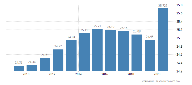 botswana employees industry male percent of male employment wb data