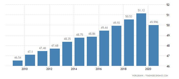 botswana employees services male percent of male employment wb data