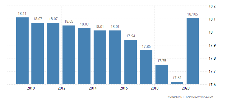 botswana employment in industry percent of total employment wb data