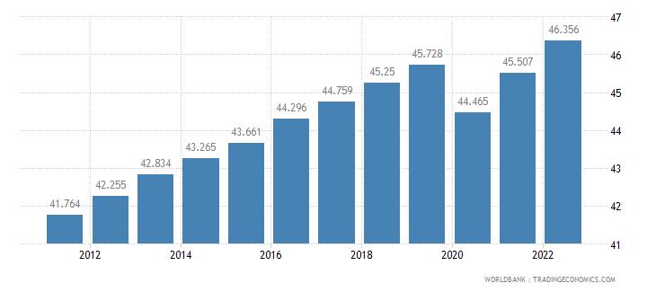 botswana employment to population ratio 15 plus  female percent wb data