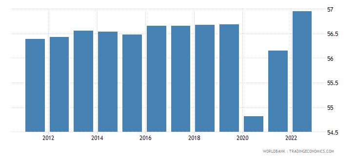 botswana employment to population ratio 15 plus  male percent wb data
