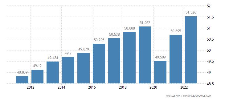 botswana employment to population ratio 15 plus  total percent wb data