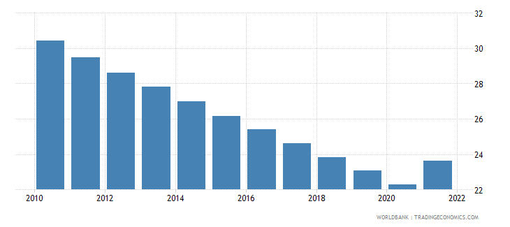 botswana employment to population ratio ages 15 24 male percent wb data