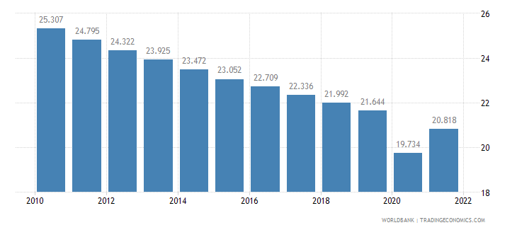 botswana employment to population ratio ages 15 24 total percent wb data