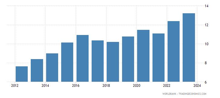 botswana exchange rate new lcu per usd extended backward period average wb data