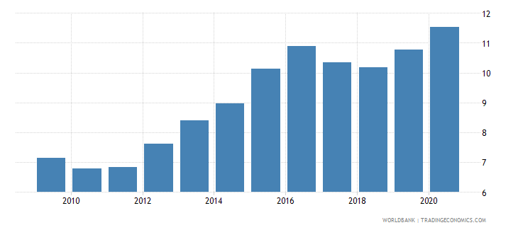 botswana exchange rate old lcu per usd extended forward period average wb data